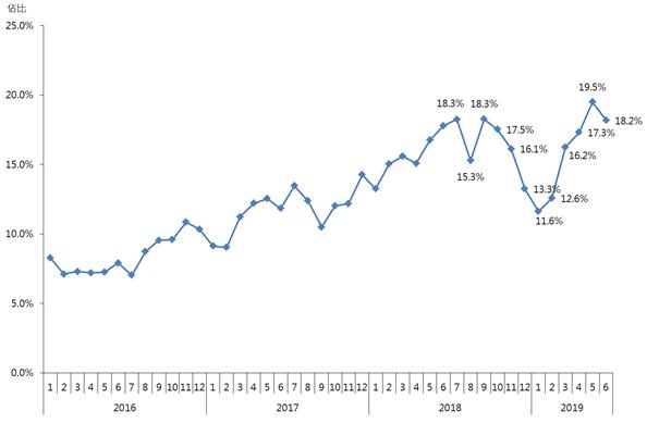 圖∶每月逾千萬元二手住宅註冊量佔比走勢