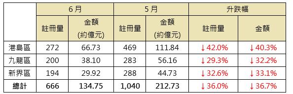 表:6月三區之逾千萬元二手註冊與5月比較