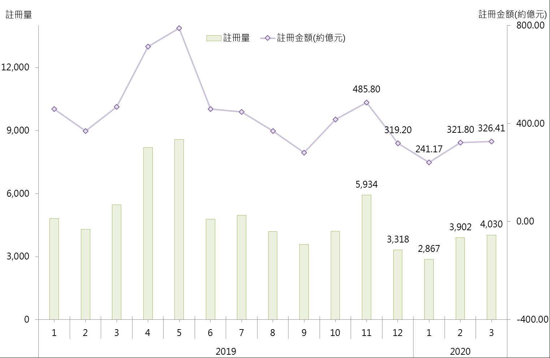 表: 3月各區整體住宅註冊與2月數字比較
